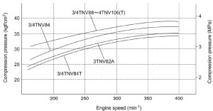 Engine speed and compression pressure (for reference)