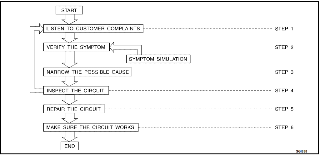 How to Perform Efficient Diagnosis for an Electrical Incident EAS000Z3 WORK FLOW